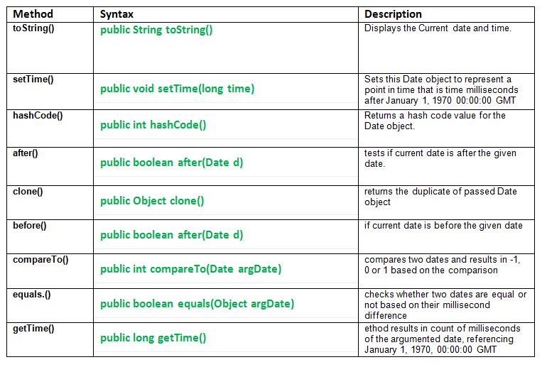 util.date class methods