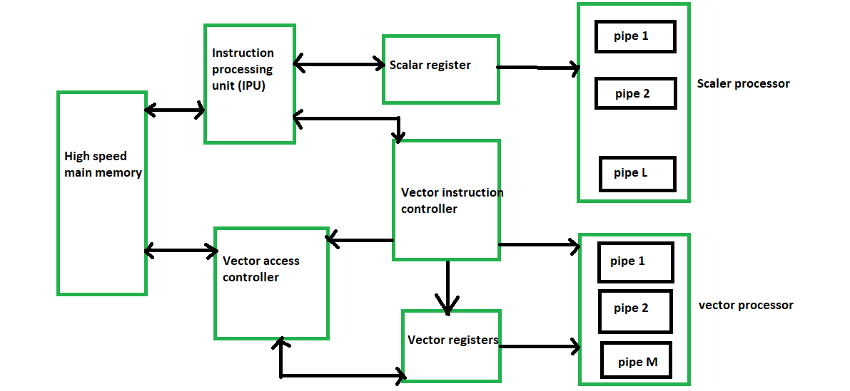 vector processor classification geeksforgeeks vector processor classification