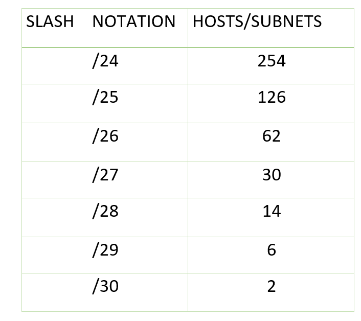 Introduction Of Variable Length Subnet Mask Vlsm Geeksforgeeks