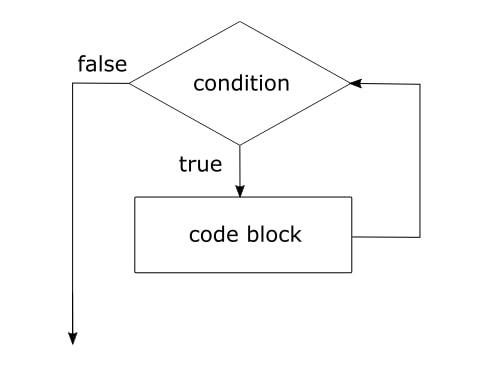 While Diagram