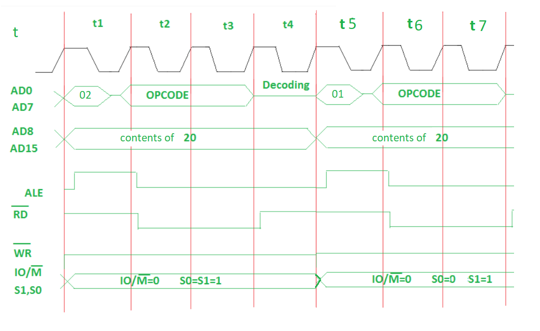 Timing Diagram Of Mvi Instruction Geeksforgeeks