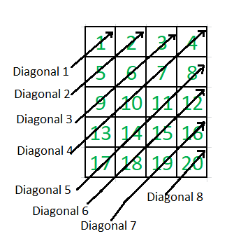 Zigzag (or diagonal) traversal of Matrix - GeeksforGeeks